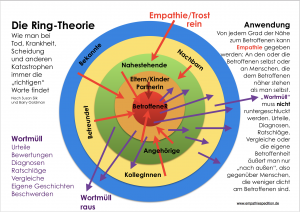 Ring-Theorie